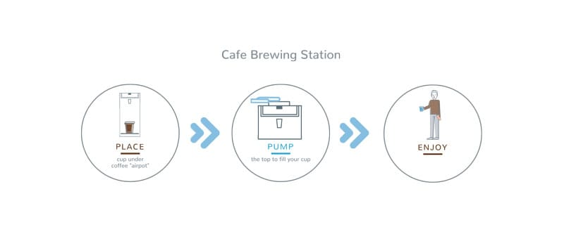 How to - Cafe Brewing Station