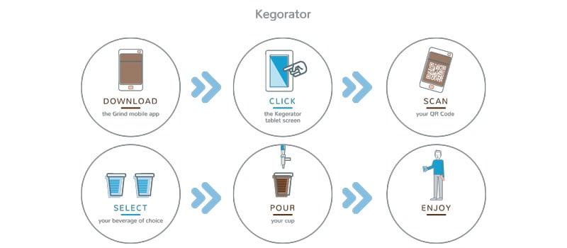 How to - Kegorator