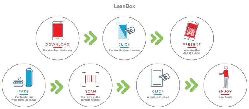 How to - LeanBox